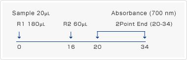 Measurement flow diagram (With Hitachi 7170 Automated Analyzer)