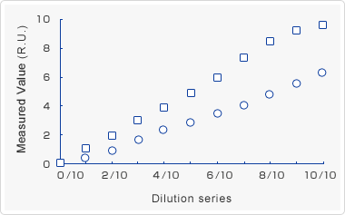 Dilution linearity